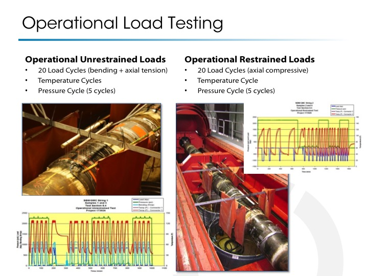 operational-load-test