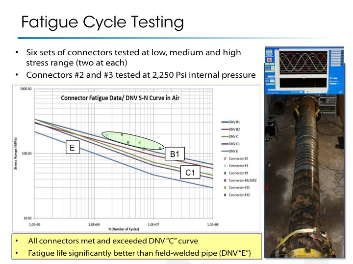 fatigue-cycle-testing
